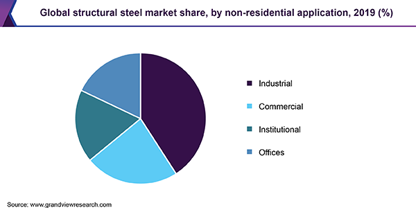 Global structural steel market share, by non-residential application, 2018 (%)