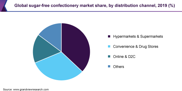 Global sugar-free confectionery market share
