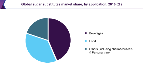Global sugar substitutes market