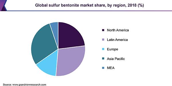 Global sulfur bentonite market share, by region, 2018 (%)