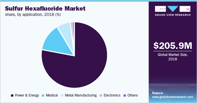 Global sulfur hexafluoride market revenue, by application, 2016 (%)