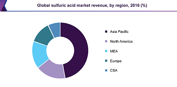 Global sulfuric acid market revenue, by region, 2016 (%)