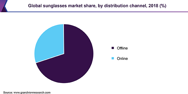 Global Sunglasses Market Share, By Distribution Channel, 2018 (%)