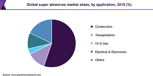 Global super abrasives market