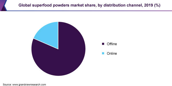 Global superfood powders market share, by distribution channel, 2019 (%)