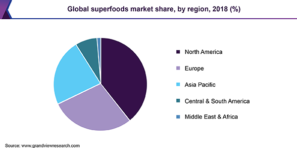 lobal superfoods market