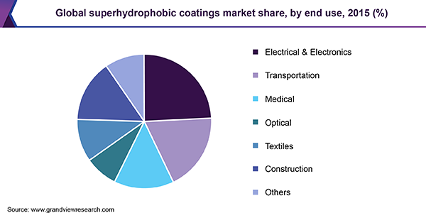 Global superhydrophobic coatings market