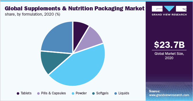 Global supplements & nutrition packaging market share