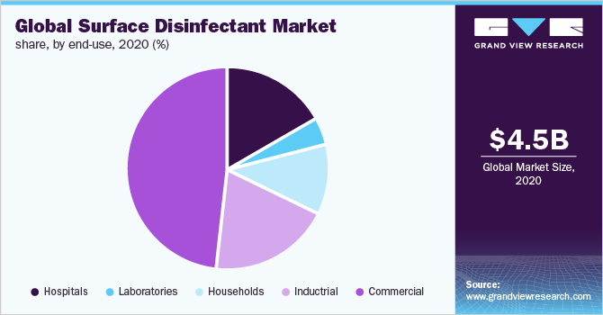 Global surface disinfectant market share, by end-use, 2020 (%)