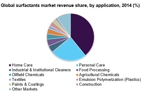 Global surfactants market