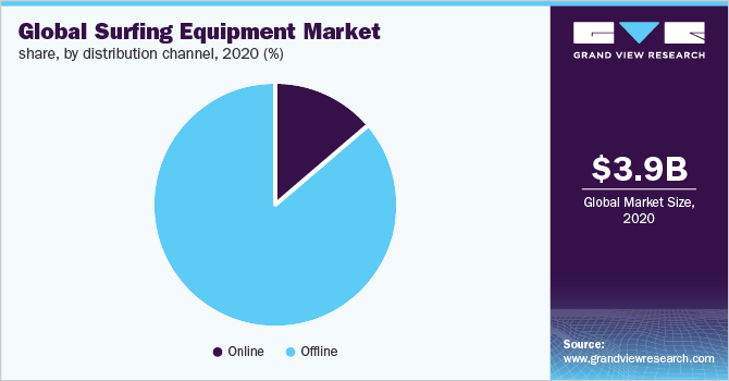 Global surfing equipment market share, by distribution channel, 2018 (%)