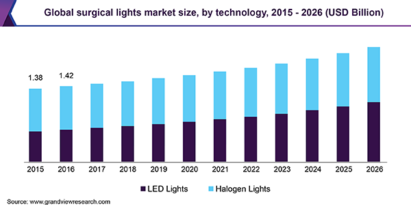 Global surgical lights market size, by technology, 2015 - 2026 (USD Billion)