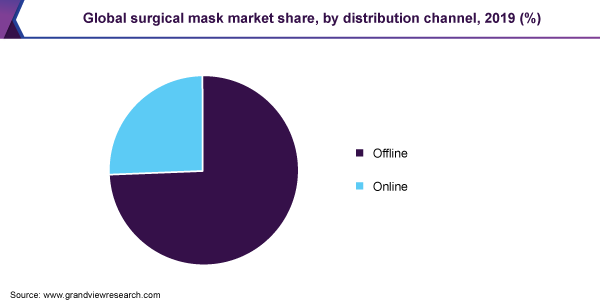 Global surgical mask market share