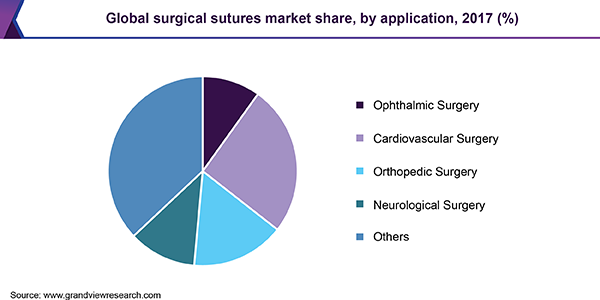 Global surgical sutures market share
