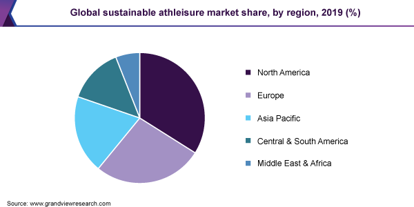 Global sustainable athleisure market share, by region, 2019 (%)