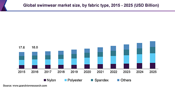 Global swimwear market size, by fabric type, 2015 - 2025 (USD Billion)