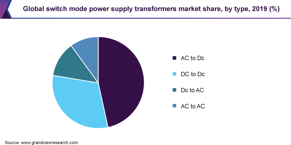 Global switch mode power supply transformers market share
