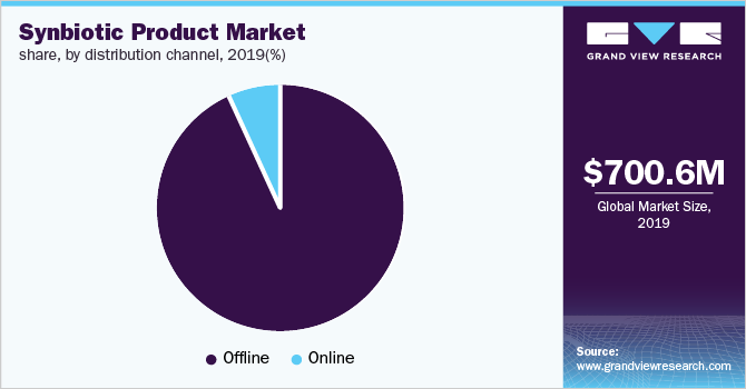Global synbiotic products market share