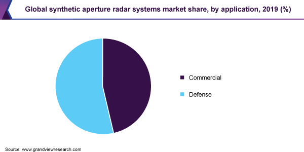 Global synthetic aperture radar market share, by application, 2019 (%)