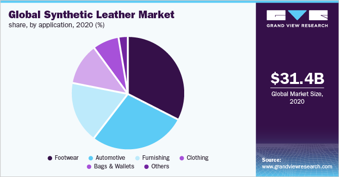 Global synthetic leather market share