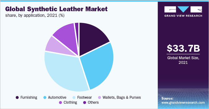 Global synthetic leather market