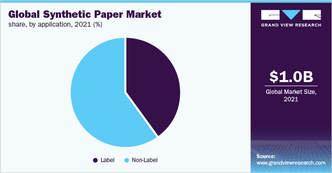 Global synthetic paper market