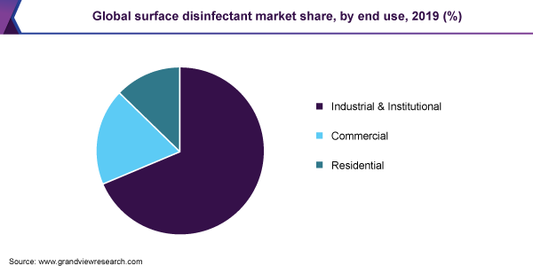 Global surface disinfectant market share, by end use, 2019 (%)