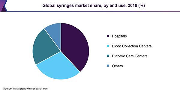 Global syringes market share, by end use, 2018 (%)