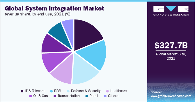 Global system integration marke