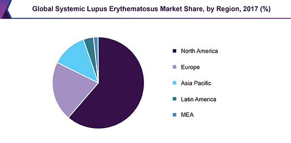 Global Systemic Lupus Erythematosus Market Share, by Region, 2017 (%)