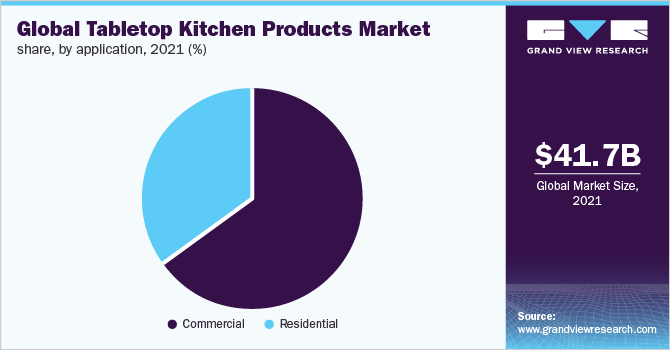 Global tabletop kitchen products market share, by application, 2018 (%)