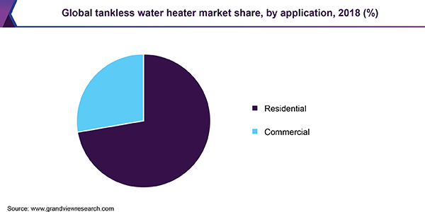 Global tankless water heater market share, by application, 2018 (%)