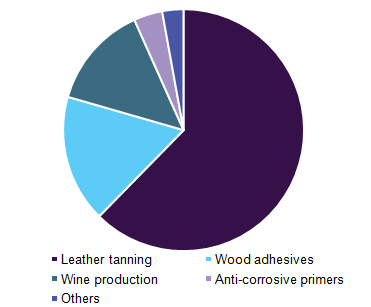 Global tannin market