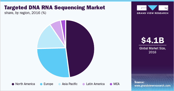 Global targeted DNA/RNA sequencing market share