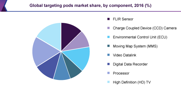 Global targeting pods market share, by component, 2016 (%)