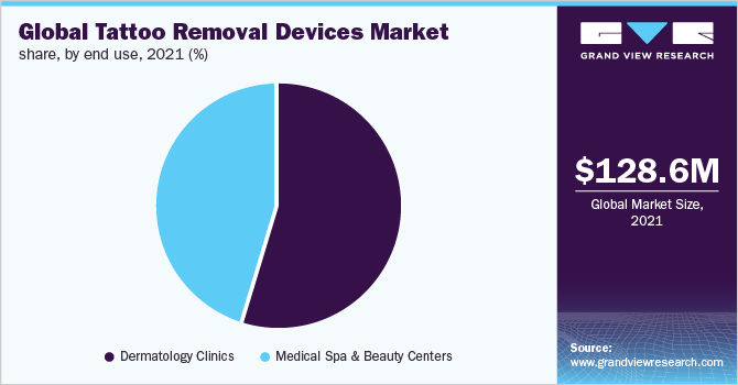 Global tattoo removal devices Market
