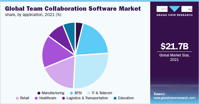 Global team collaboration software market share