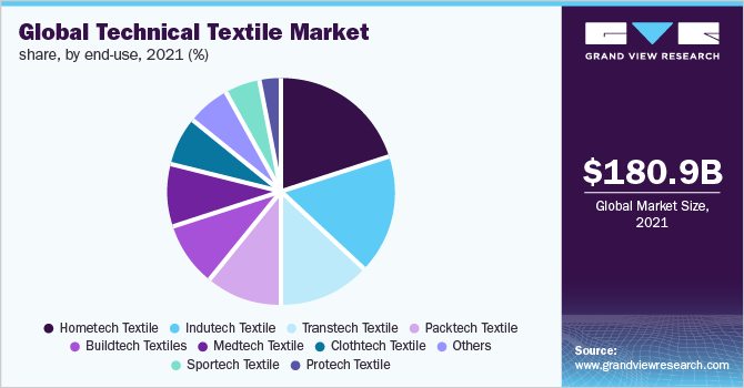 Global technical textile market share