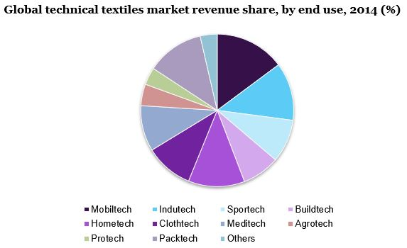Global technical textiles market
