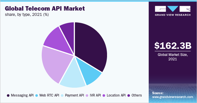 Global telecom API market share