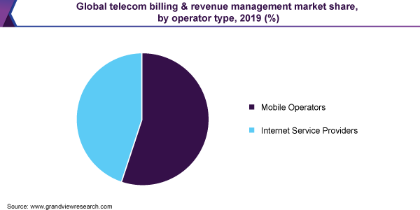 Global telecom billing & revenue management market share, by operator type, 2019 (%)