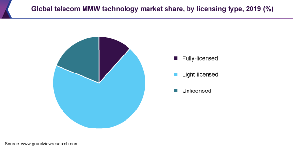 Global telecom MMW technology market share, by licensing type, 2019 (%)