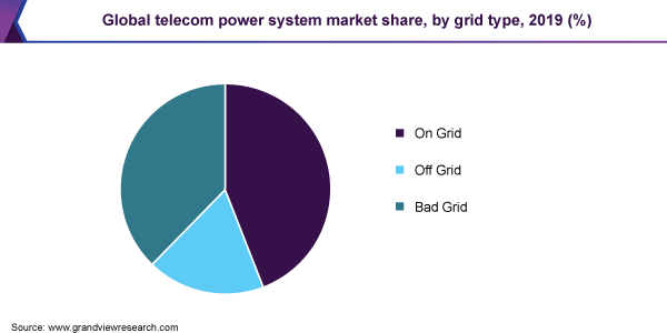 Global telecom power system market share