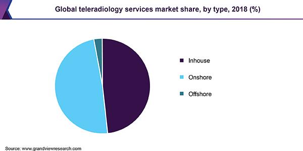 Teleradiology Services Market Size