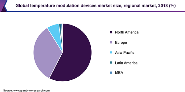 Global Temperature Modulation Devices Market share