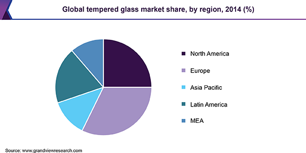 Global tempered glass market