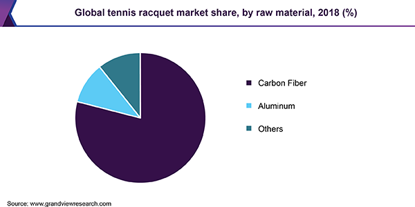Global tennis racquet Market