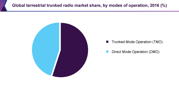 Global terrestrial trunked radio market