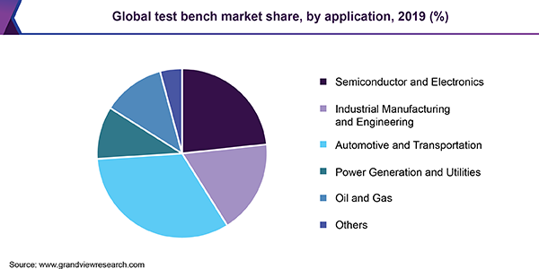 Global test bench market share, by application, 2019 (%)