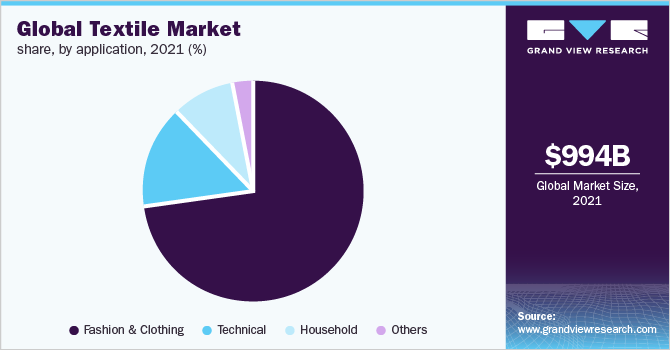 Global textile market share, by application, 2018 (%)